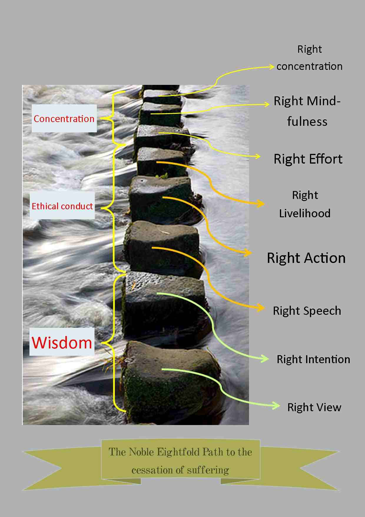 eightfold path