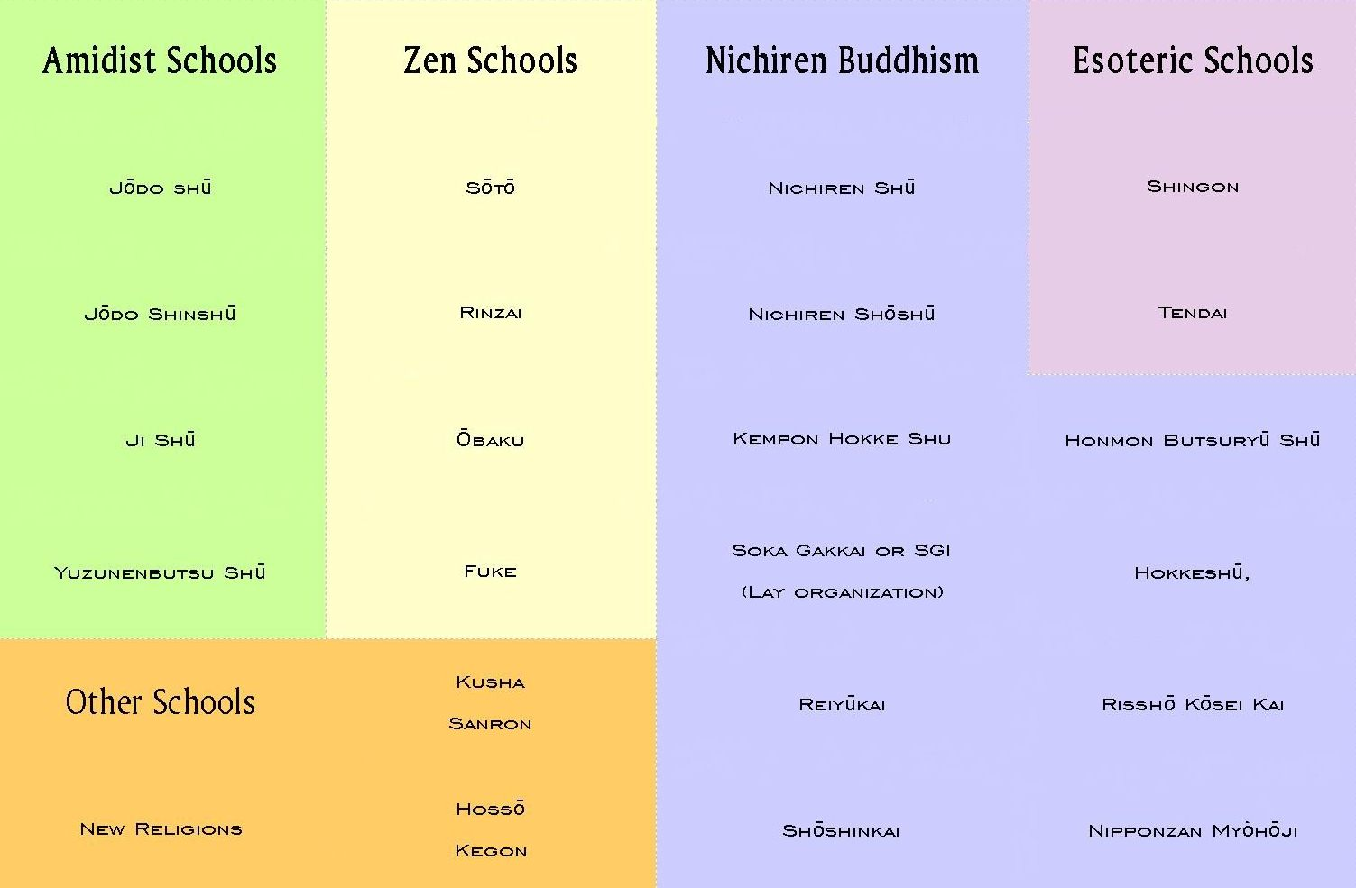 Principal Buddhist Schools in Japan